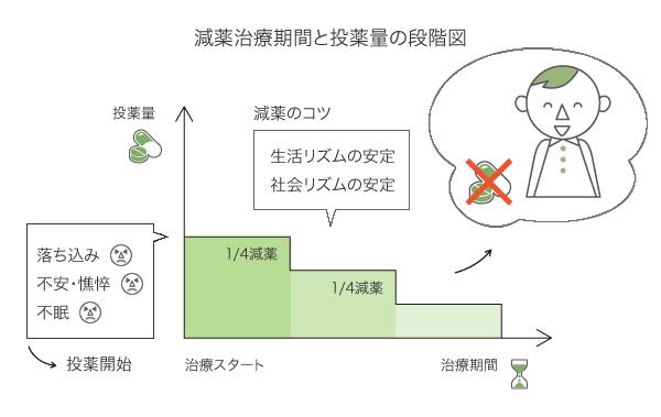 減薬治療期間と投薬量の段階図